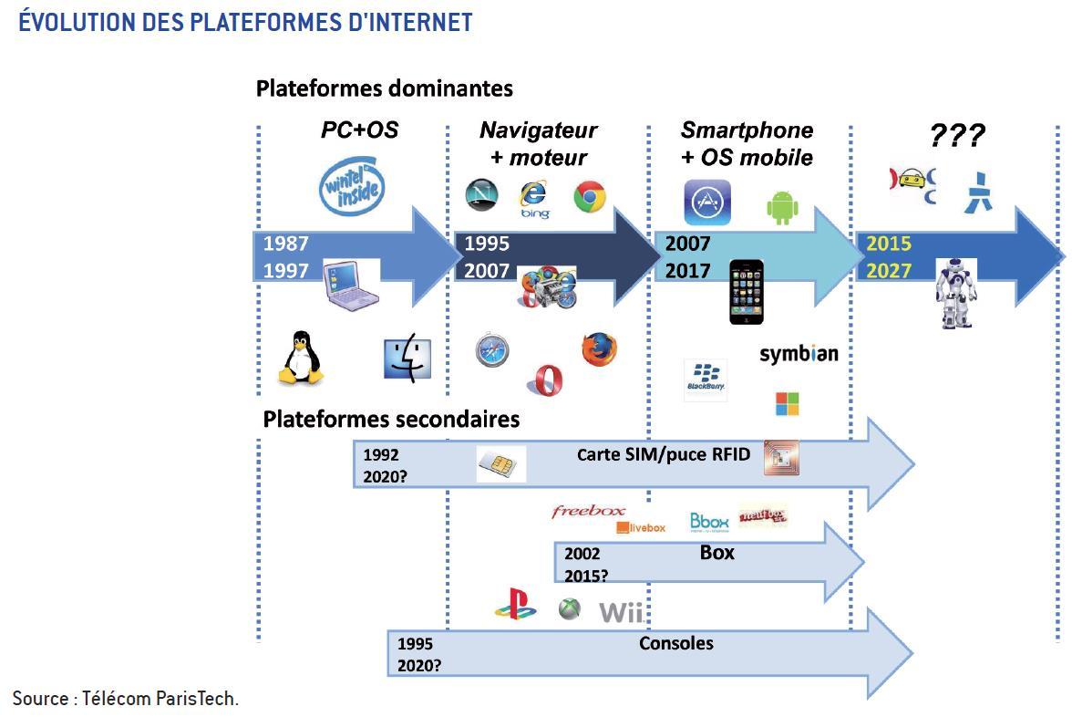 L'Histoire d'Internet en 2 infographies | Jean-Luc Raymond