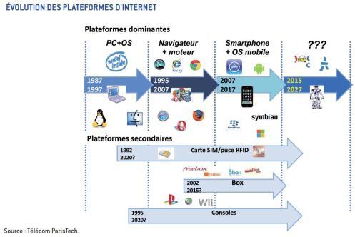 internet comme plateforme